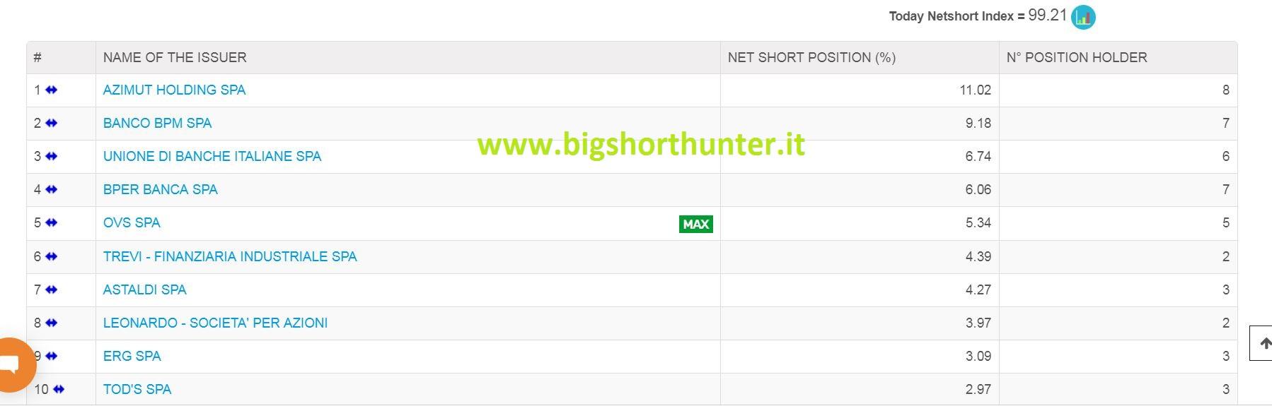 8159376437 Ecco La classifica dei 10 titoli più venduti allo scoperto a PiazzaAffari