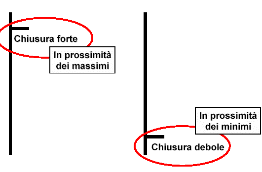 Analisi Tecnica
