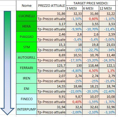 Azioni italiane Sottovalutate