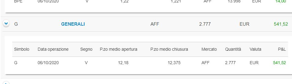 541,52 euro di profitto su Generali: ti spiego come