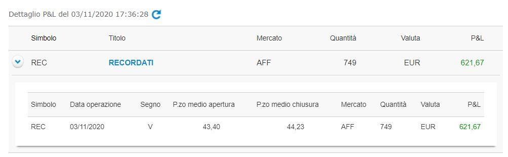 +621,67€ di profitto su Recordati