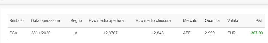+367,93 euro con uno short intraday su Fca